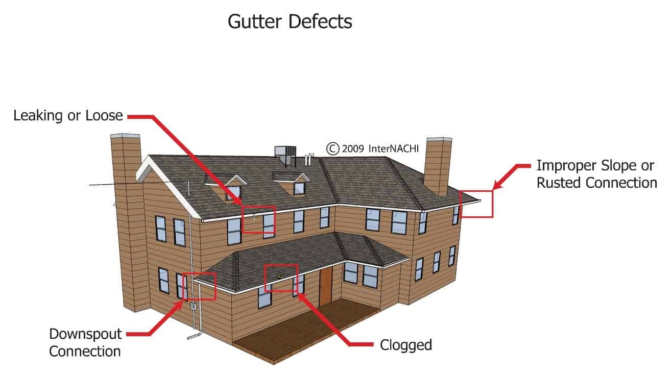 Home Gutter Defect Inspection